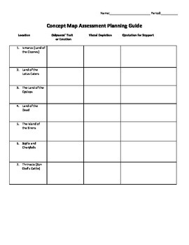 Odyssey Assessment Planning Guides