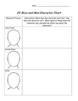 Of Mice and Men Character Chart