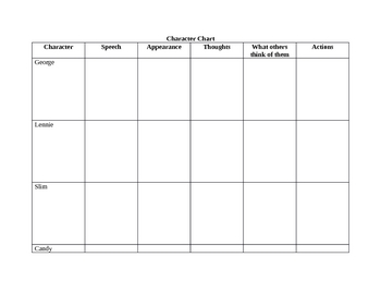 Of Mice And Men Character Worksheet   Livinghealthybulletin as well Worksheet of Mice and Men further Reading Fiction  'Of Mice and Men' 1  Plot  Worksheet   Elace additionally Of Mice and Men  Character Summary by Smudge78   Teaching Resources further Reading Fiction  'Of Mice and Men' 1  Plot  Worksheet   Elace additionally Of Mice and Men Notes Organizer   Freeology likewise Of Mice and Men Teaching Resources   Powerpoint and worksheets pack besides  together with Of Mice And Men Character Chart Worksheet   index of together with Quiz   Worksheet   Of Mice   Men Characterization   Study besides English worksheets  Of Mice and Men Wanted Poster besides How Does A Pig Go To The Hospital Worksheet Answers   Free besides Of Mice and Men   Events moreover Of Mice and Men Final Project   ESL worksheet by mhell also Of Mice and Men Characterization Activity    CH 1 Worksheets by The moreover KS3   Of Mice and Men by John Steinbeck   Teachit English. on of mice and men worksheets