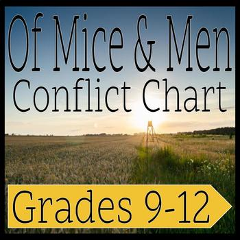 Of Mice and Men: Conflict Chart