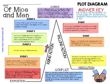 OF MICE AND MEN: INTERACTIVE NOTEBOOK PLOT DIAGRAM PUZZLE