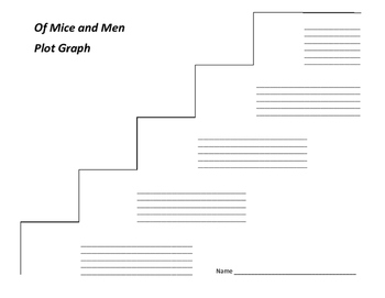 Of Mice and Men Plot Graph - John Steinbeck