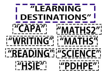 Off-White Inspired Learning Intentions/Destinations (A3 Size)