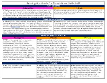 Ohio 1st Grade Language Arts Common Core Quick Reference