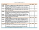 Ohio English Language Arts Standards Checklist