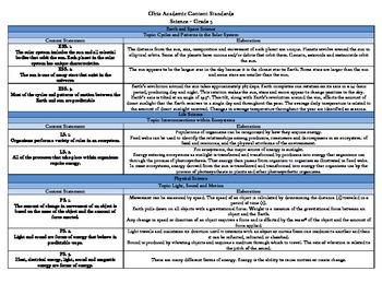 Ohio Science Standards Grade 5 Curriculum Map