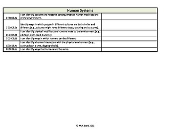 Ohio's Academic Content Standards Extended Student Checklists Grades K-2 SS