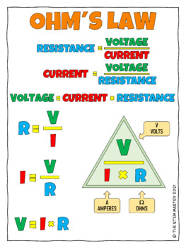 Ohm's Law Coloring Notes