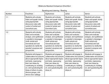 Oklahoma ELA High School Comparison Chart