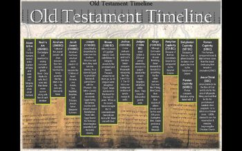 picture relating to Old Testament Timeline Printable identify Aged Testomony Timeline