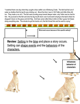 Old Yeller Setting Reading Street Setting determines events and behaviors