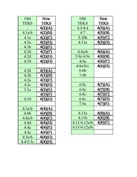 Old/New 4th Grade TEKS Conversion Chart