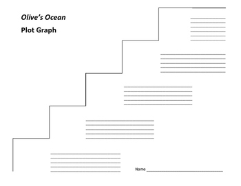 Olive's Ocean Plot Graph - Kevin Henkes