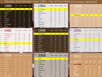 Olympic Boycotts of 1976, 1980, 1984 - Engaging, Visual PPT and handout