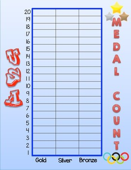 Olympics Games Medal Count Graph