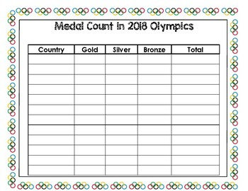 Olympic Medal Count Chart and Graph
