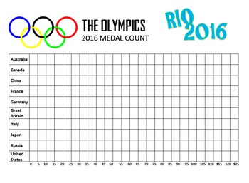 Olympics - Graph Medal Count, 3 Bar Graphs, Rio 2016 Summer Olympics