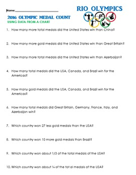 Olympics Medal Count: Interpret Table, Analyze & Compare Data, Word Problems