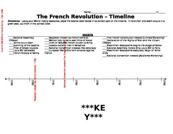 Once Upon A French Revolution....French Revolution Children's Book/ Timeline