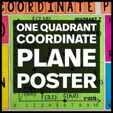 One Quadrant Coordinate Plane Poster - Math Classroom Decor
