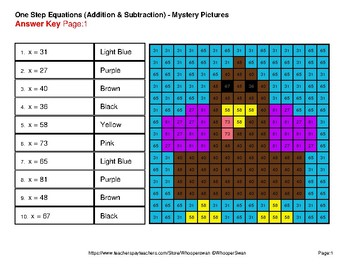 One-Step Equations: Addition & Subtraction - Color-By-Number Mystery Pictures