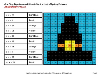 One-Step Equations: Addition & Subtraction - Thanksgiving Math Mystery Pictures