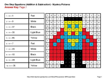 One-Step Equations (Addition & Subtraction) - Superhero Mystery Pictures