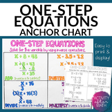 One-Step Equations Anchor Chart