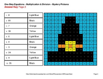 Thanksgiving: One Step Equations: Multiplication & Division - Mystery Pictures