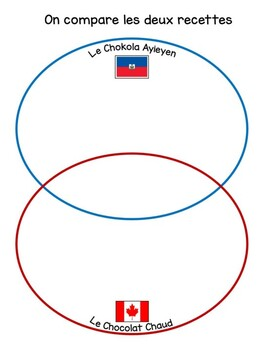 Ontario Core French Authentic task: La Cuisine Haïtienne