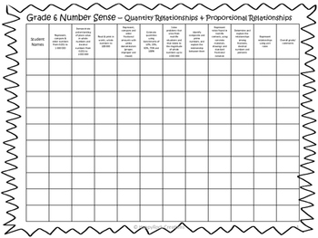 Ontario Curriculum Assessment Charts Grade 6