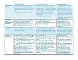 Ontario Curriculum Language Long Range Plans - Grade 3/4
