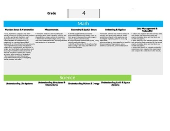 Ontario Curriculum - Overall Expectations