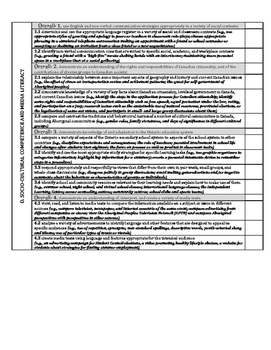 Ontario ESL CO Expectations Checklist