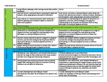 Ontario Grade 6 & 7 Health & Phys. Ed. Comparison