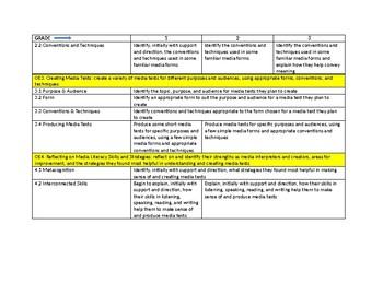 Ontario Media Literacy Continuum Grades 1 to 3