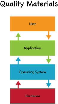Operating Systems (OS) and System Software Workbook, notes and presentation