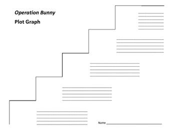Operation Bunny Plot Graph - Sally Gardner (Wings & Co, #1)