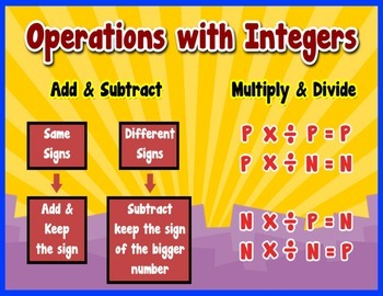 Operation with Integers Poster/Anchor Chart and Cards for Students Math Journals