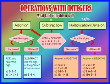 Operations With Integers Graphic Organizer Poster with Cards for Students