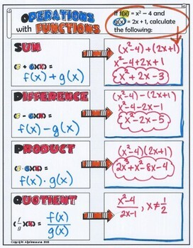 Operations on Functions Doodle Graphic Organizer