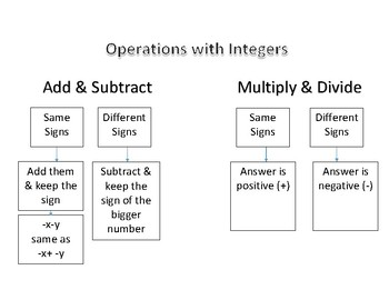 Operations w/ Integers Cheat Sheet