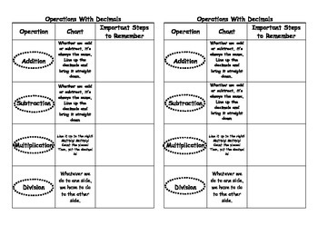 Operations with Decimals Graphic Organizer