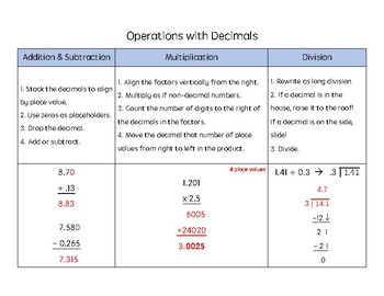 Operations with Decimals Resource