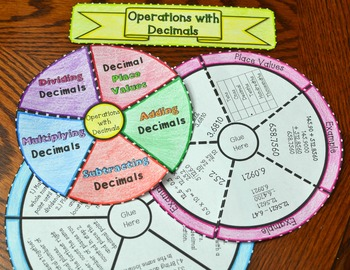Operations with Decimals Wheel Foldable (Add, Subtract, Multiply, and Divide)