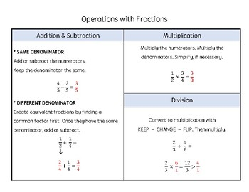 Operations with Fractions Resource