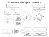 Operations with Integers Flow Chart