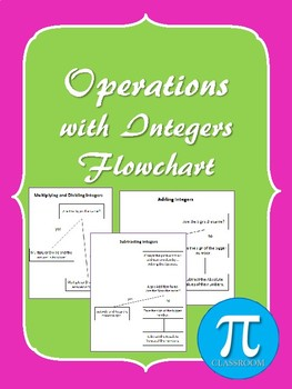 Operations with Integers Flowchart & Posters