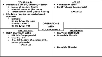 Operations with Polynomials Graphic Organizer