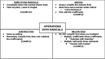 Operations with Radical Expressions Graphic Organizer